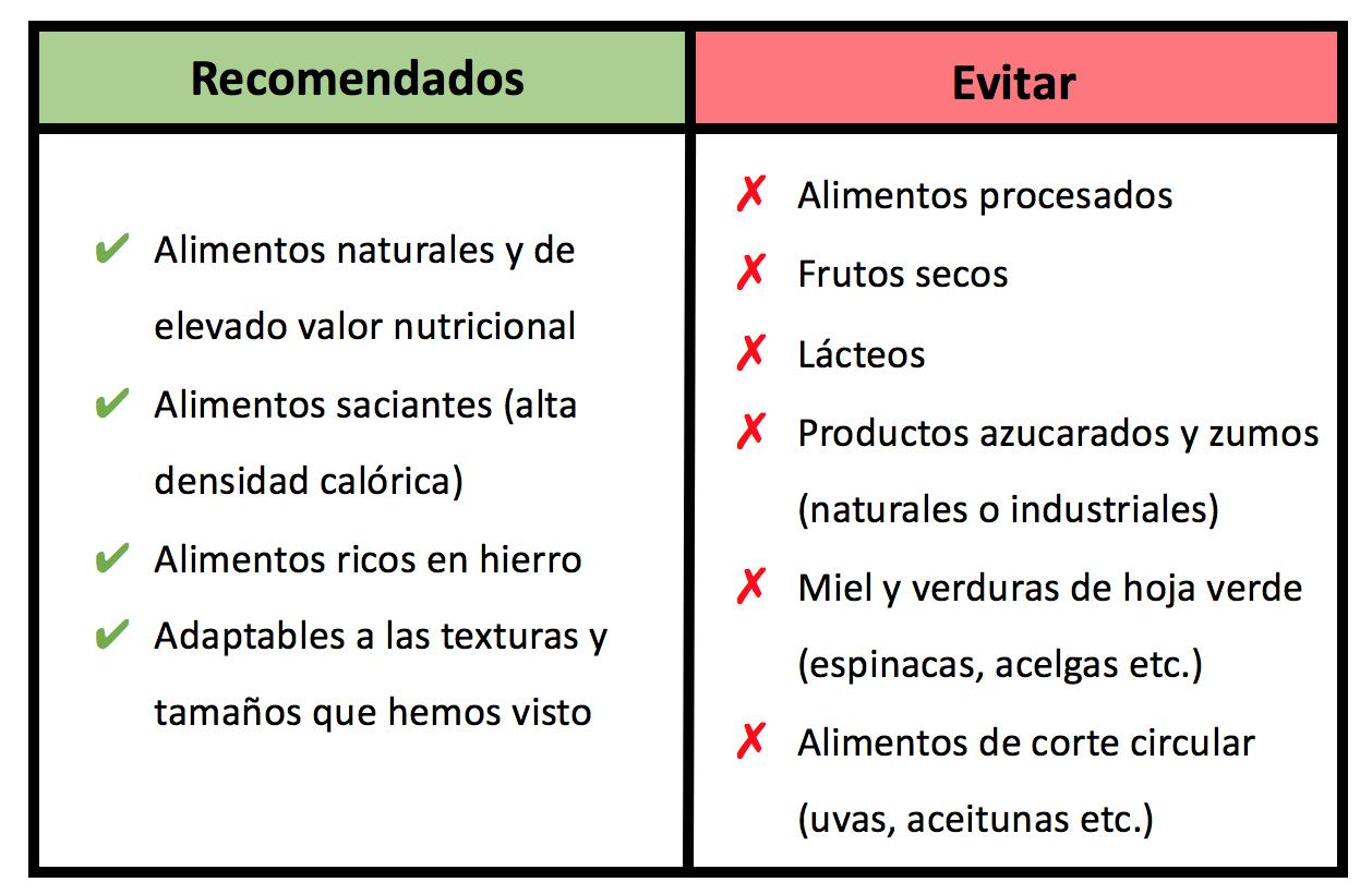 tabla alimentos blw