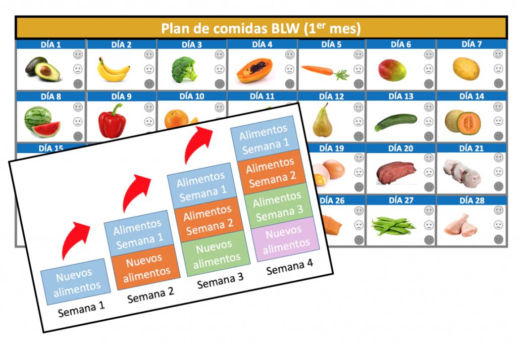 tabla alimentos sin hierro
