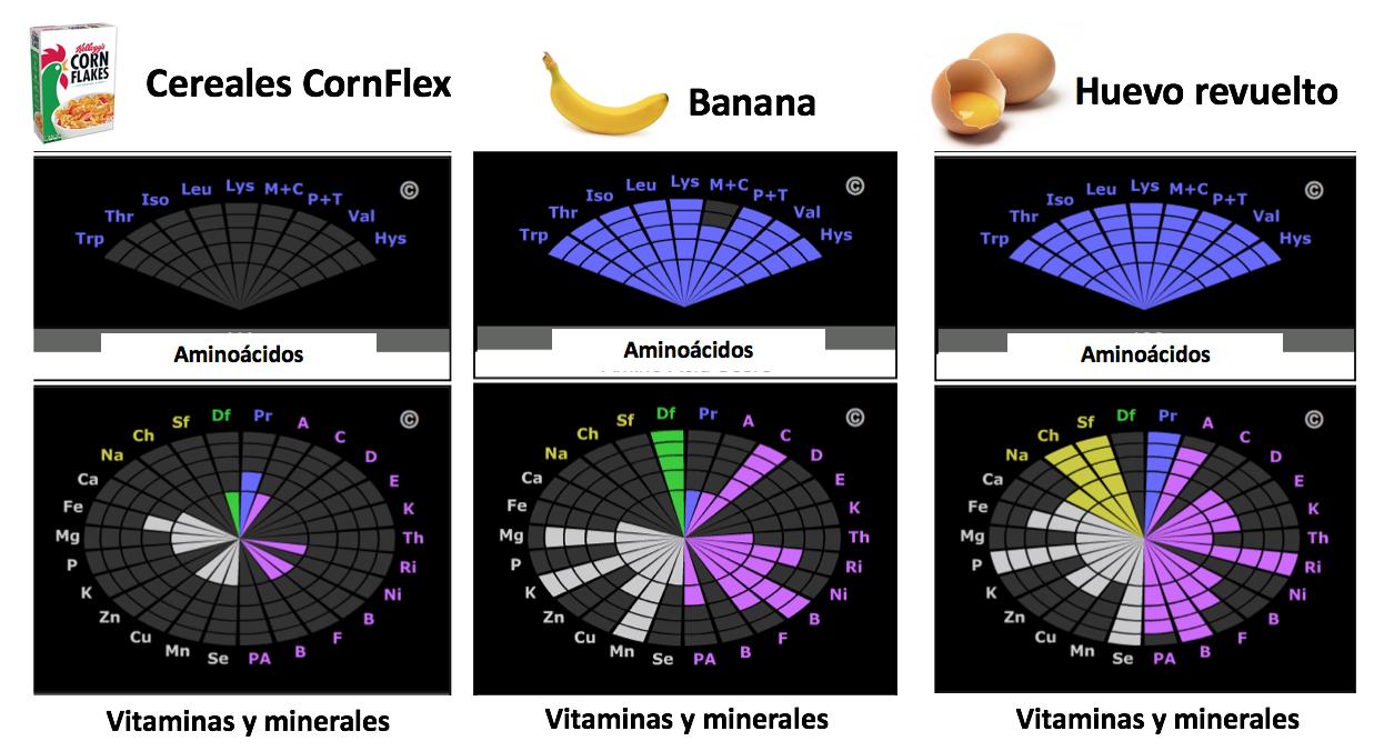 perfil nutricional cereales-huevo-banana