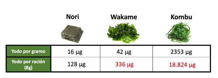 alimentos prohibidos embarazo_algas
