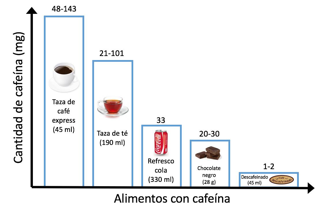 alimentos prohibidos embarazo_cafeina2
