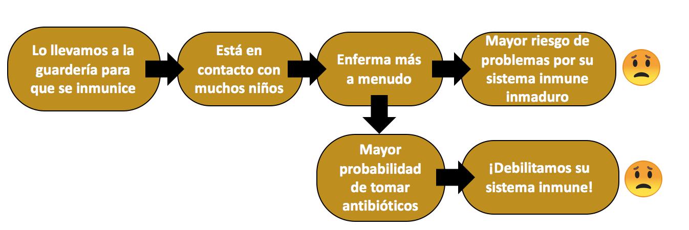 guarderia-inmunidad