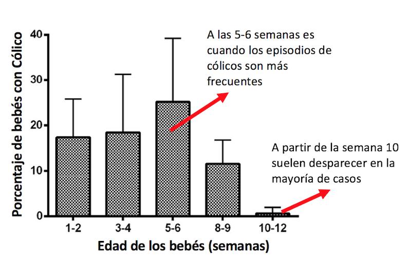 colicos lactante - grafica-porcentaje