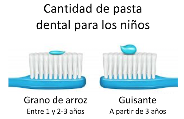 cantidad pasta dientes niños