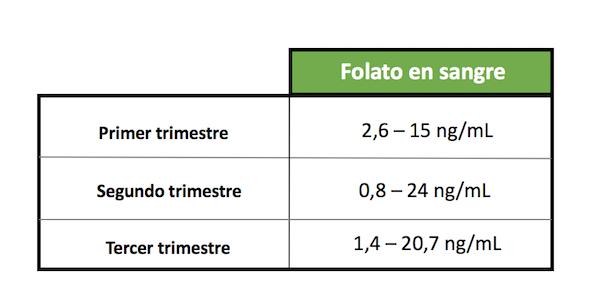Acido folico en sangre segun trimestre