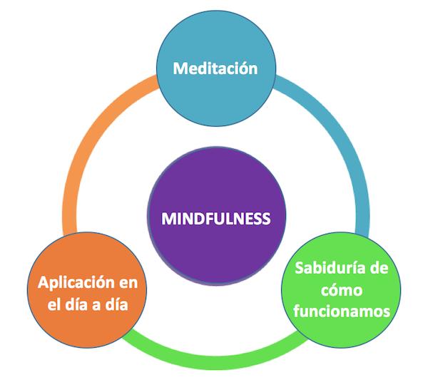 mindfulness-los 3 pilares
