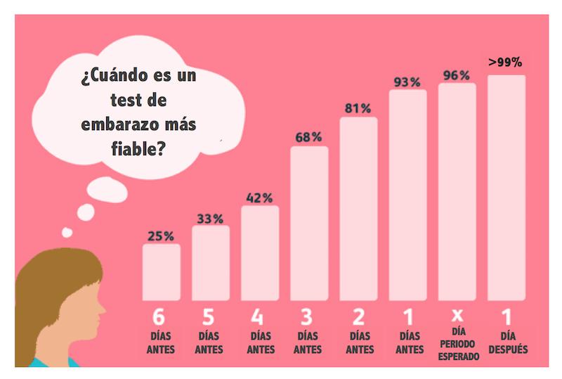 sintomas embarazo - fiabilidad test grafico