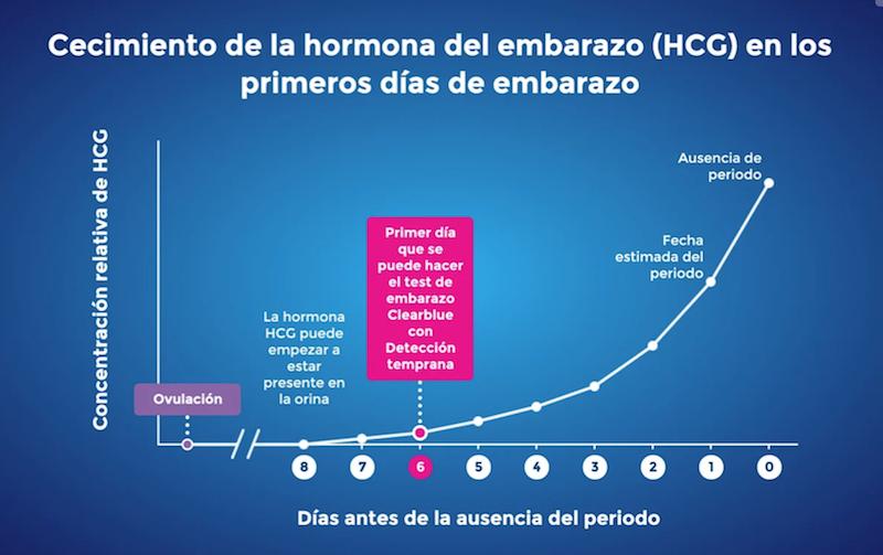 test embarazo cuando hacerlo - grafica clearblue